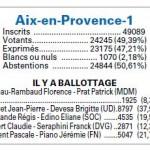 Résultats élections départementales Aix en Provence