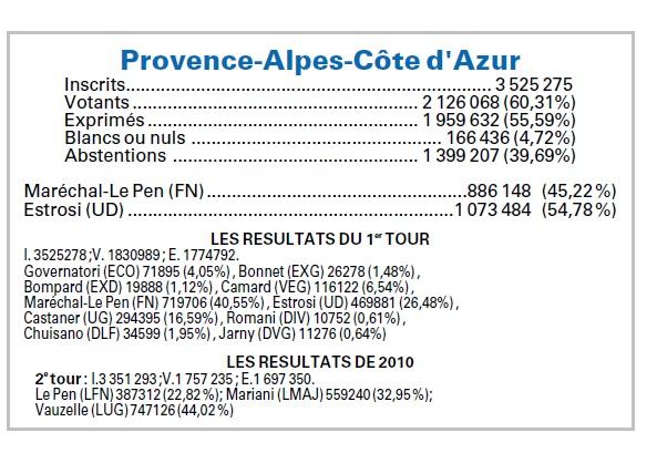 resultats paca 2e tours