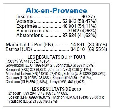 resultats régionales aix 2e tour