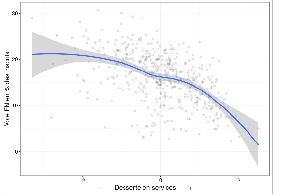 correlation vote fn et services